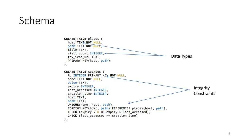 Schema Data Types Integrity Constraints 6