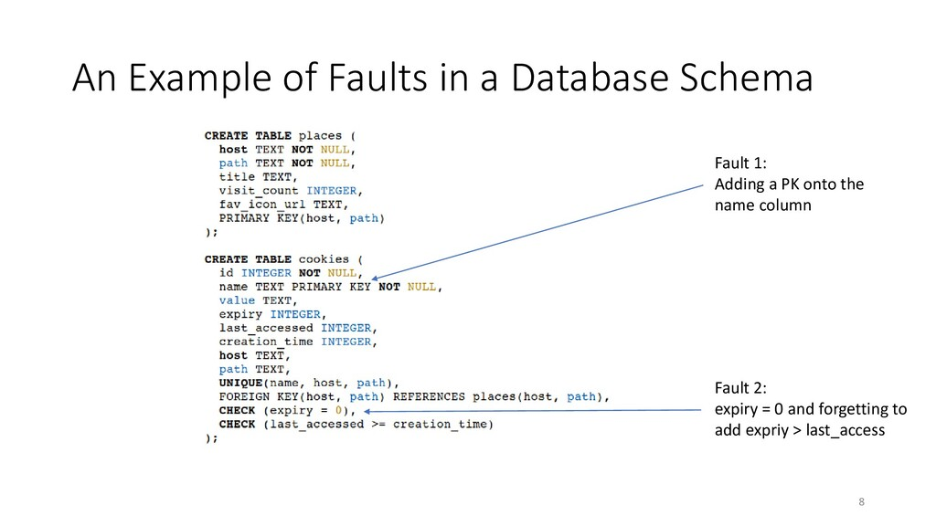 An Example of Faults in a Database Schema Fault...