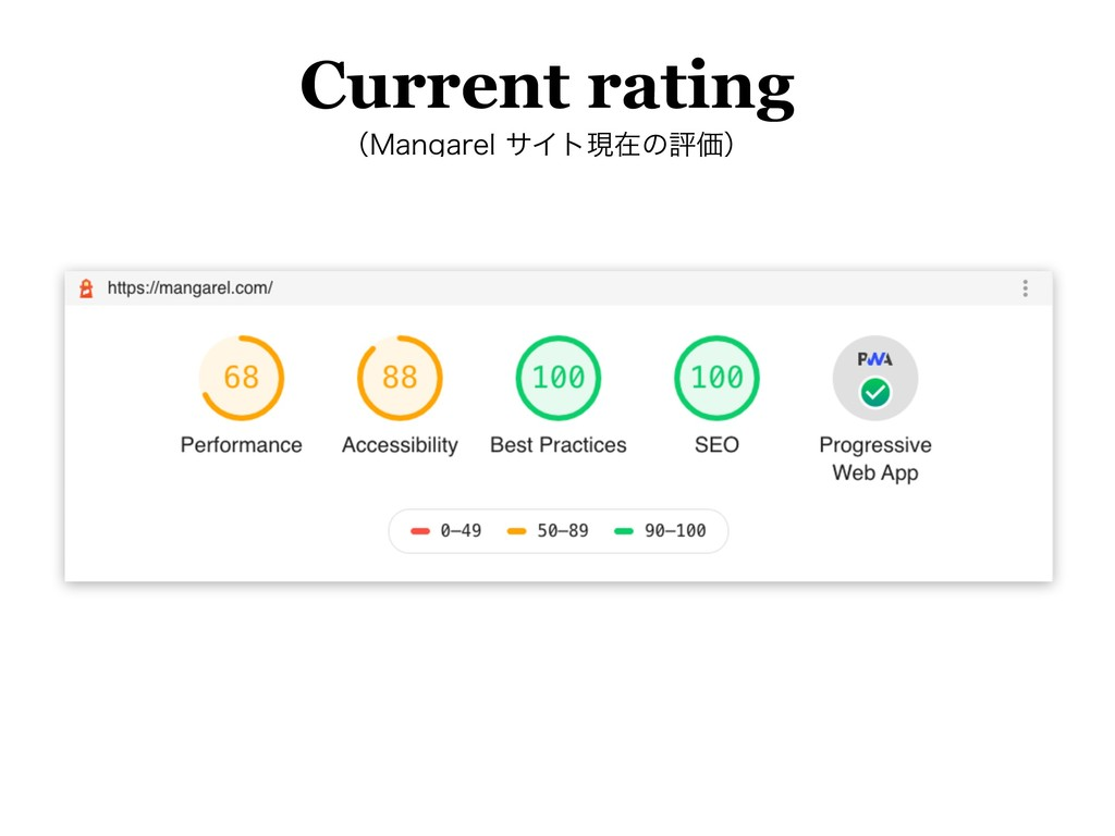 Current rating ʢ.BOHBSFMαΠτݱࡏͷධՁʣ