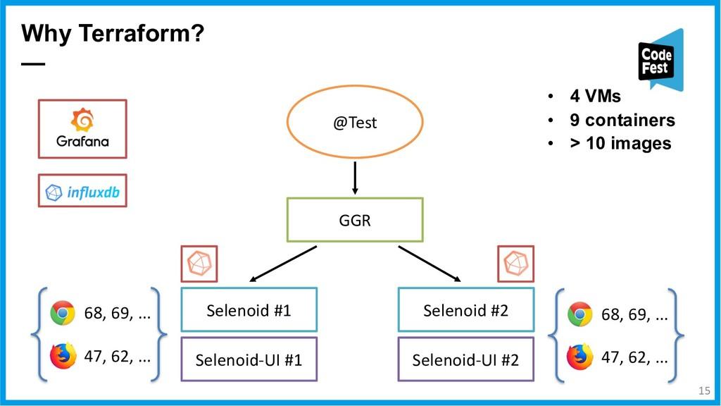 Why Terraform? — Selenoid #1 Selenoid #2 GGR @T...