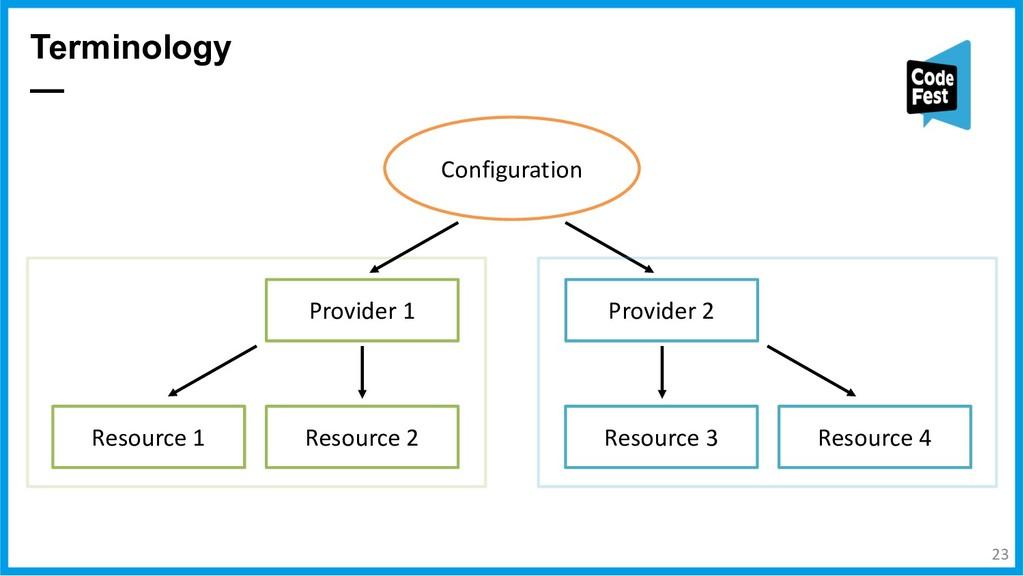 Terminology — Resource 1 Provider 1 Configurati...