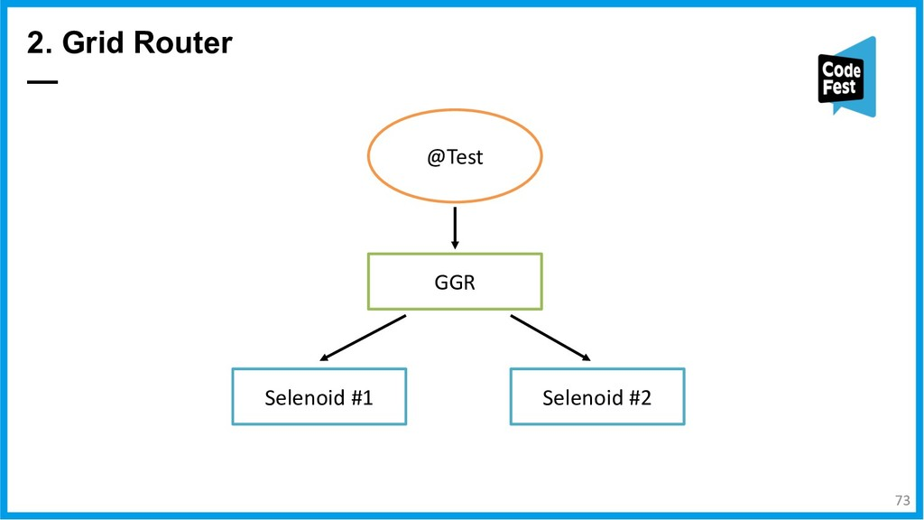 2. Grid Router — Selenoid #1 Selenoid #2 GGR @T...