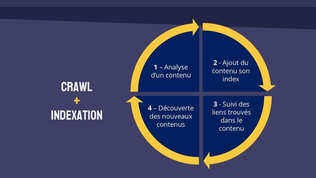 CRAWL + Indexation 2 - Ajout du contenu son ind...