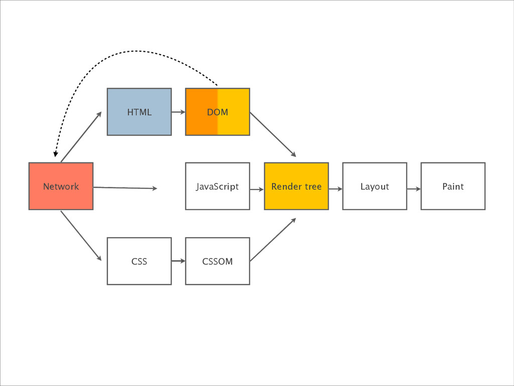 Network JavaScript Render tree Layout Paint HTM...