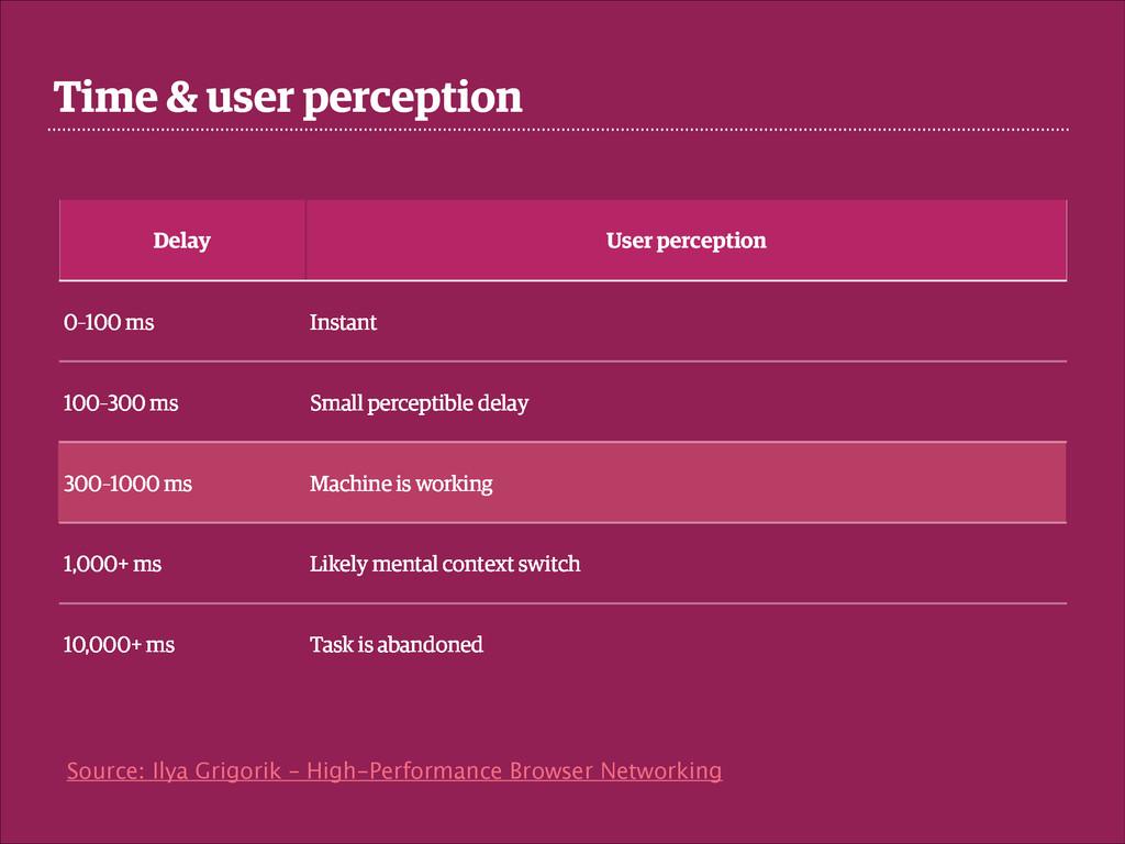 Time & user perception Delay User perception 0–...