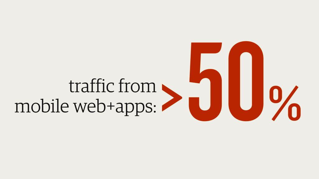 traffic from mobile web+apps: > 50%