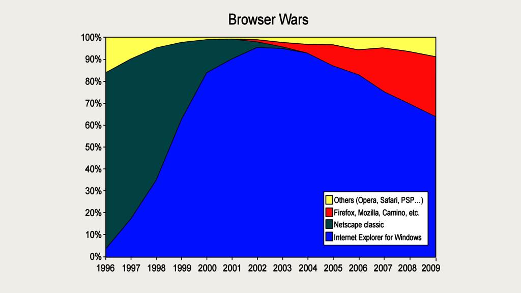 Others (Opera, Safari, PSP…) Firefox, Mozilla, ...