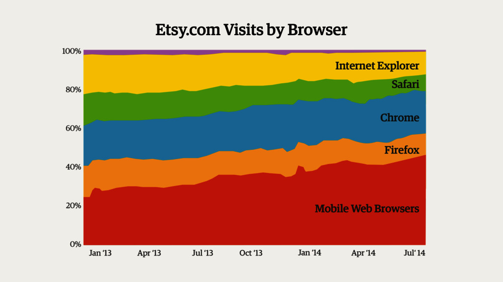 Etsy.com Visits by Browser