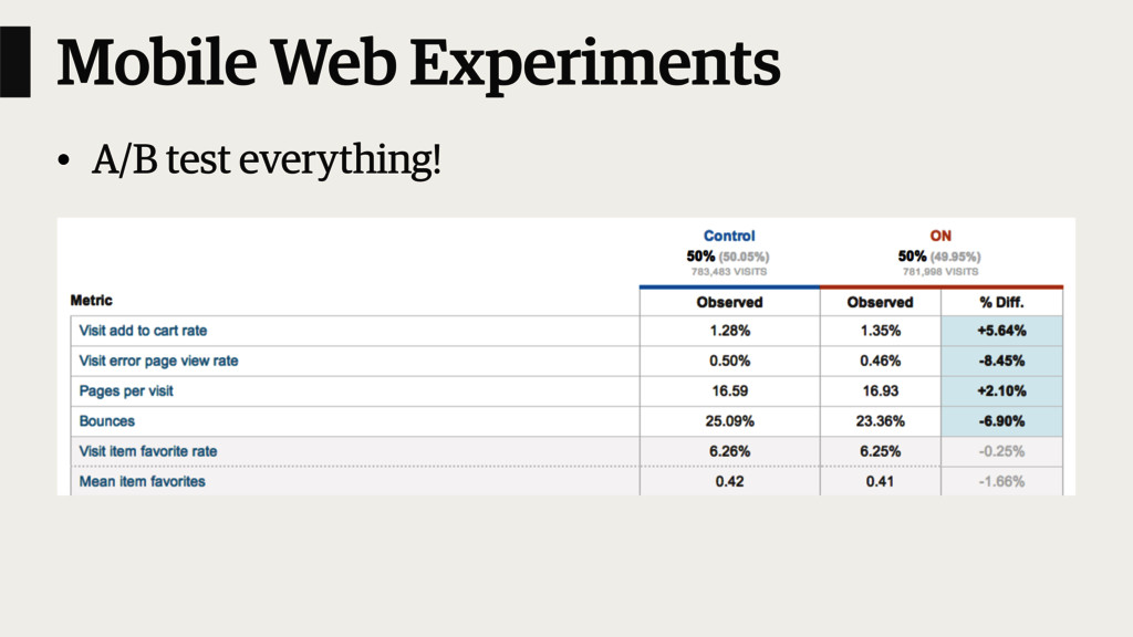 Mobile Web Experiments • A/B test everything!