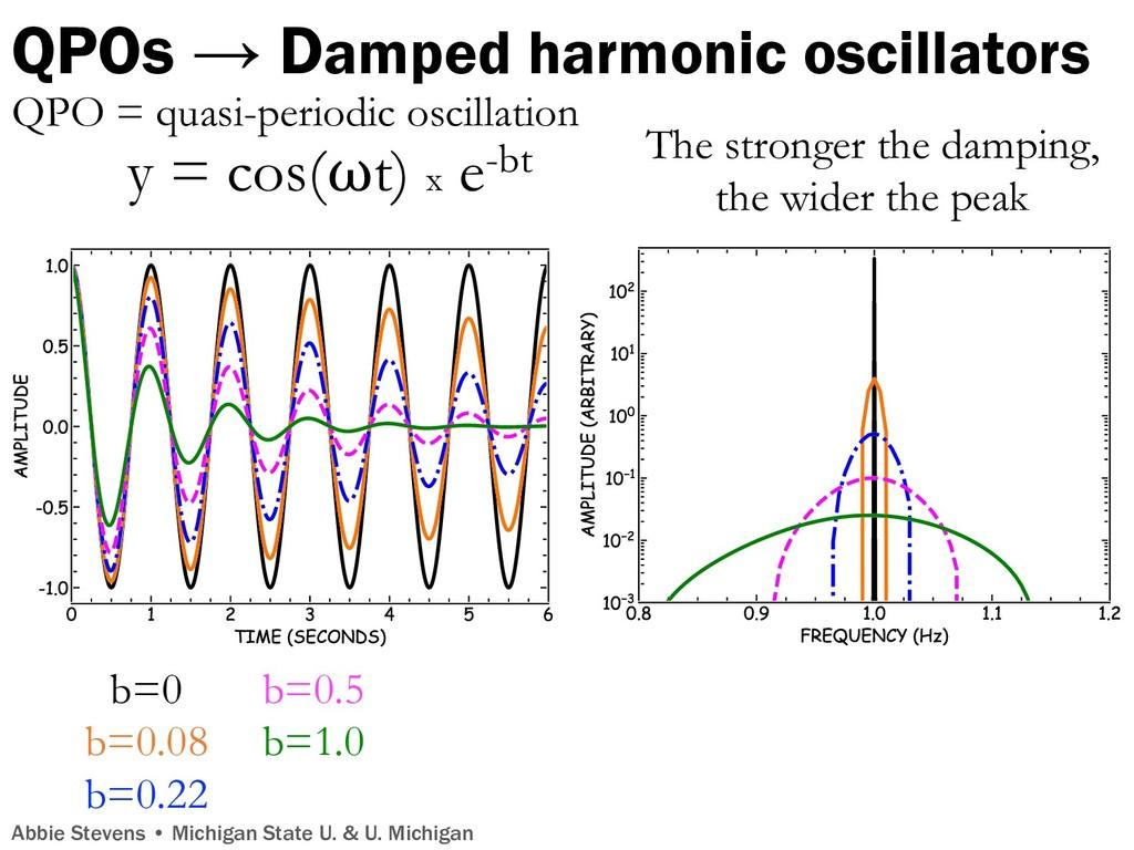 QPOs → Damped harmonic oscillators Abbie Steven...