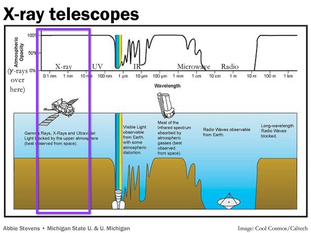 X-ray telescopes X-ray UV IR Microwave Radio X-...