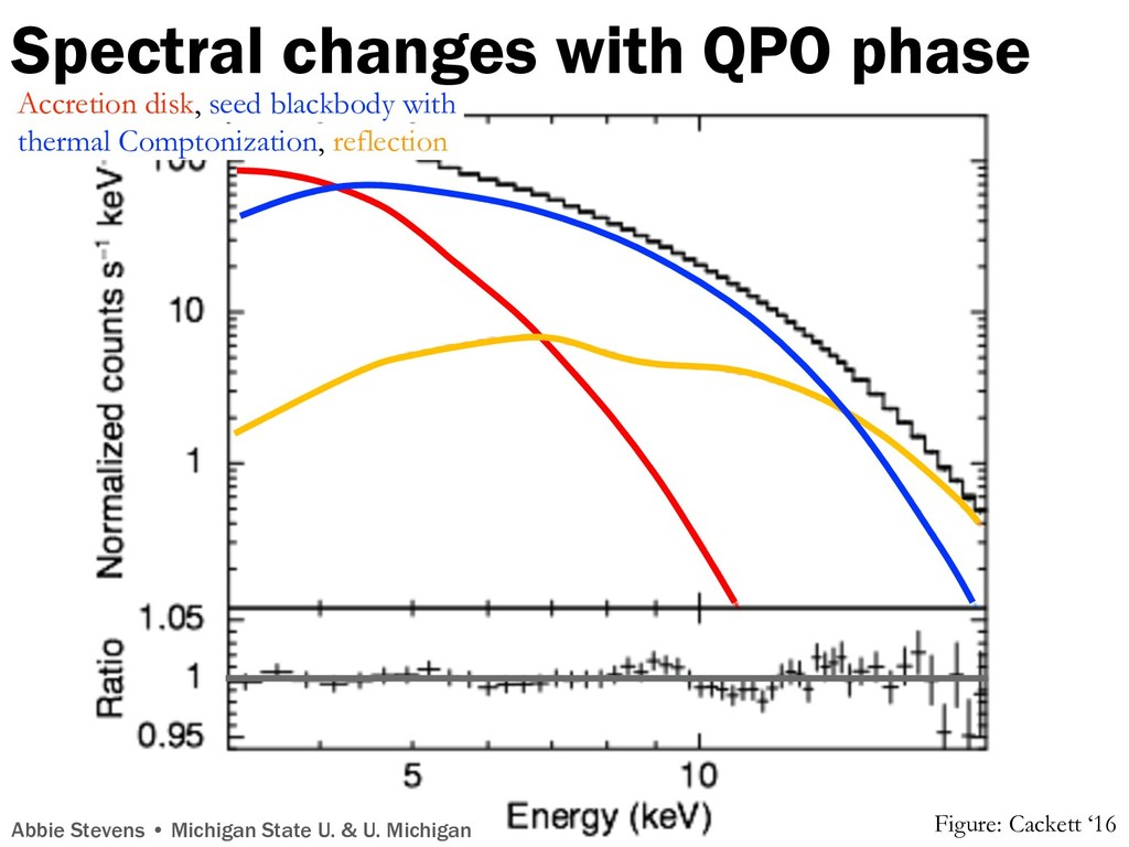 Spectral changes with QPO phase Abbie Stevens •...