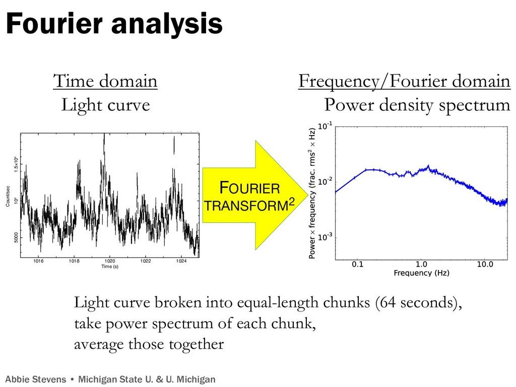 Fourier analysis 1016 1018 1020 1022 1024 5000 ...