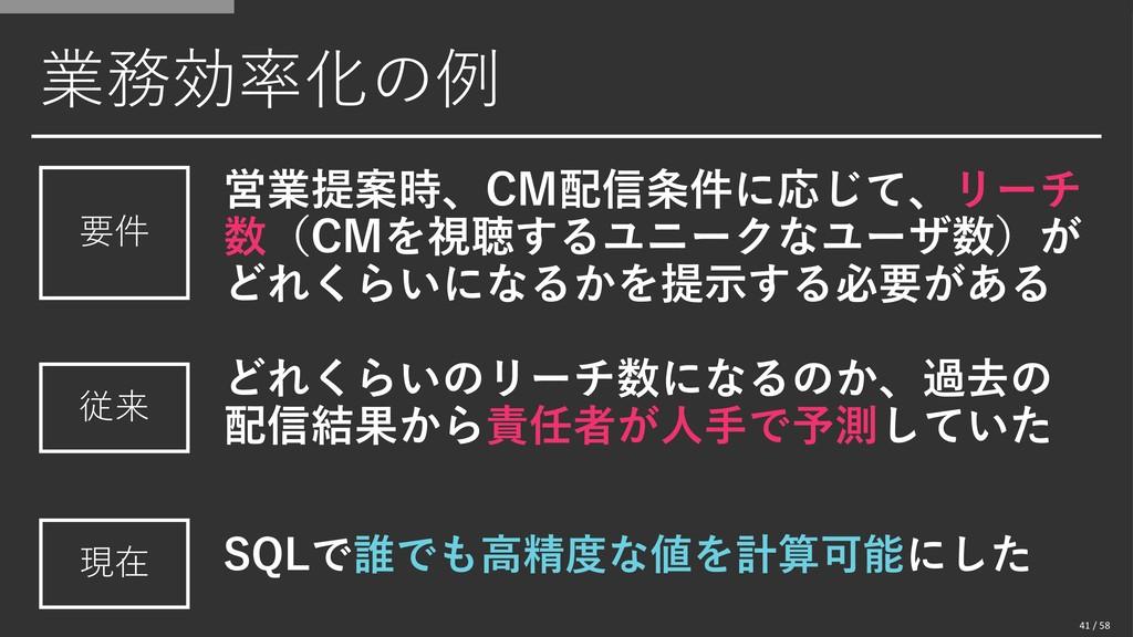 業務効率化の例 営業提案時、CM配信条件に応じて、リーチ 数(CMを視聴するユニークなユーザ数...