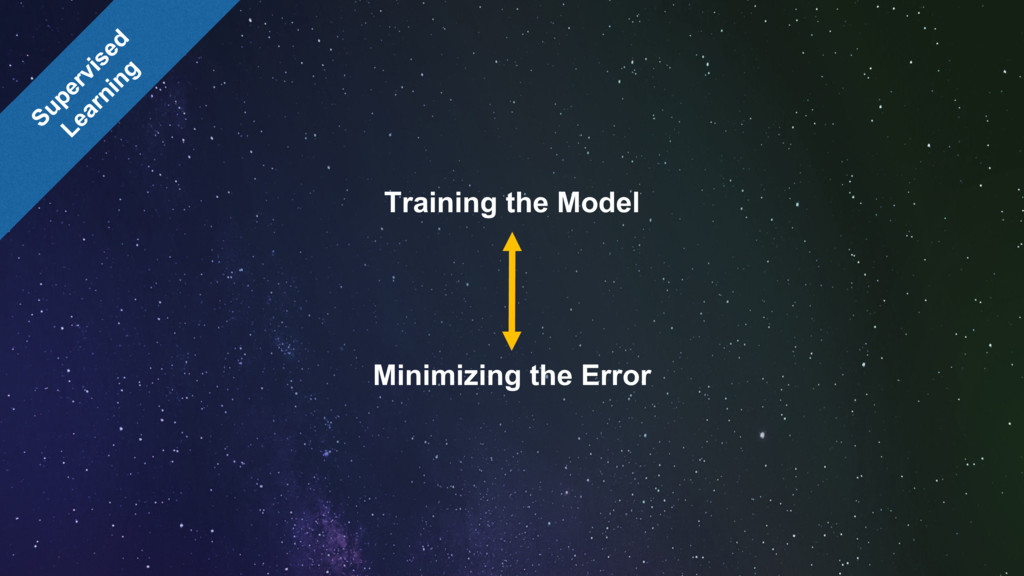 Training the Model Minimizing the Error