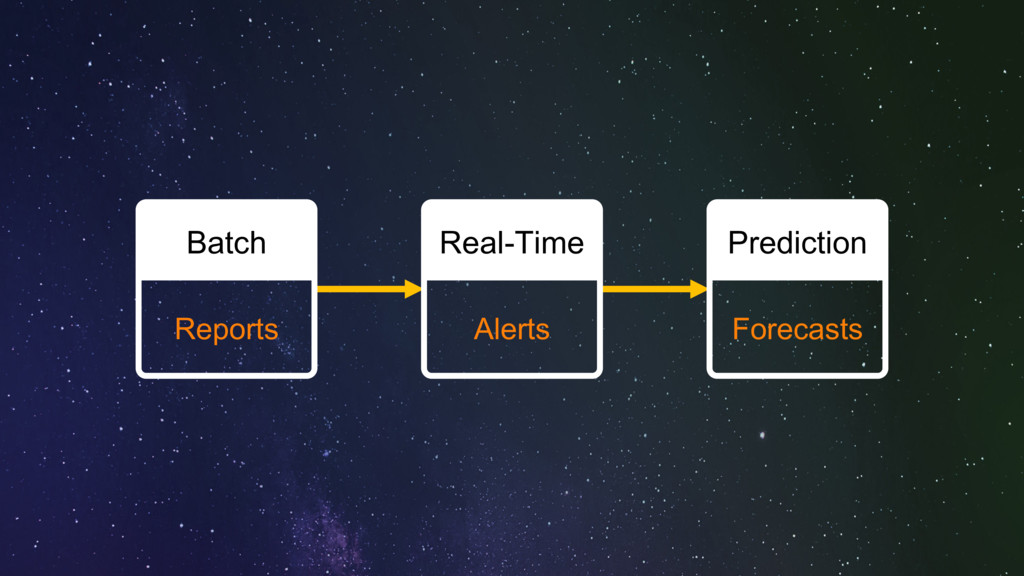 Batch Reports Real-Time Alerts Prediction Forec...