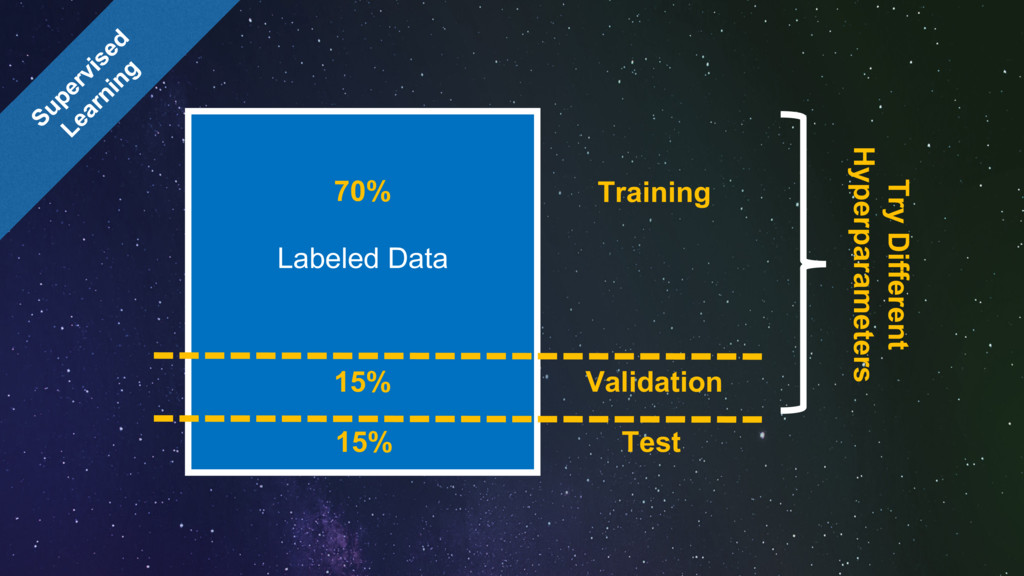 Labeled Data 70% 15% Training Validation 15% Te...