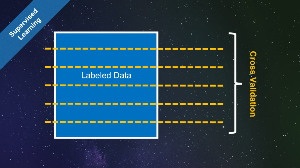 Labeled Data Cross Validation