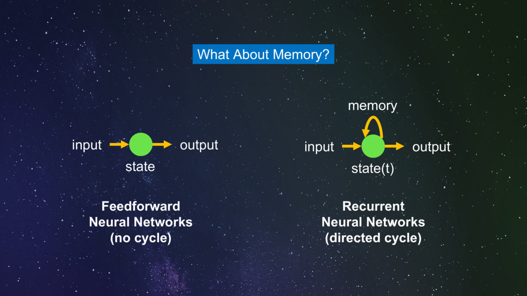 output input state output input state(t) memory...