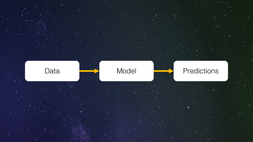 Data Model Predictions