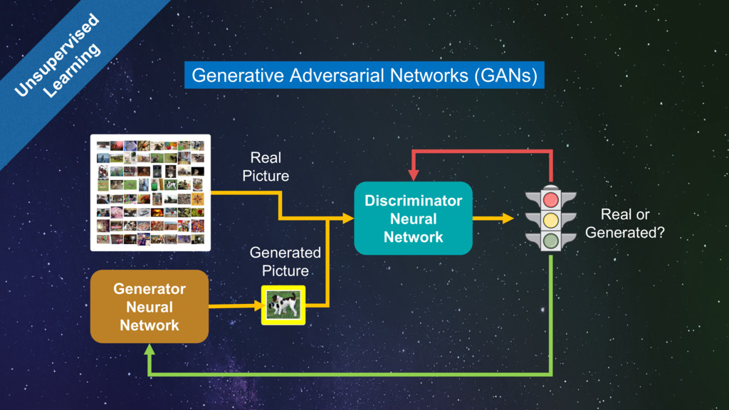 Generative Adversarial Networks (GANs) Generato...