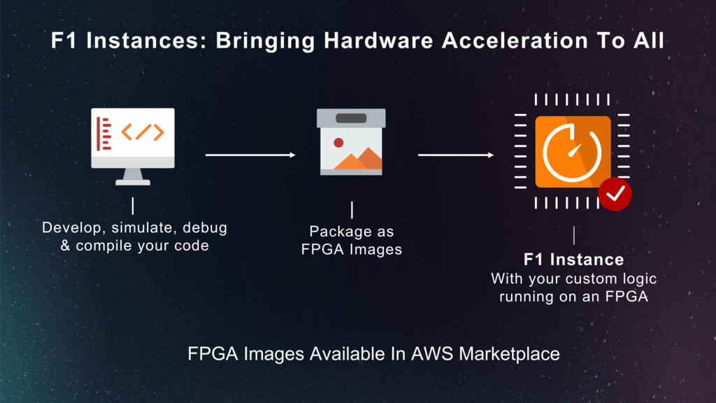 F1 Instances: Bringing Hardware Acceleration To...