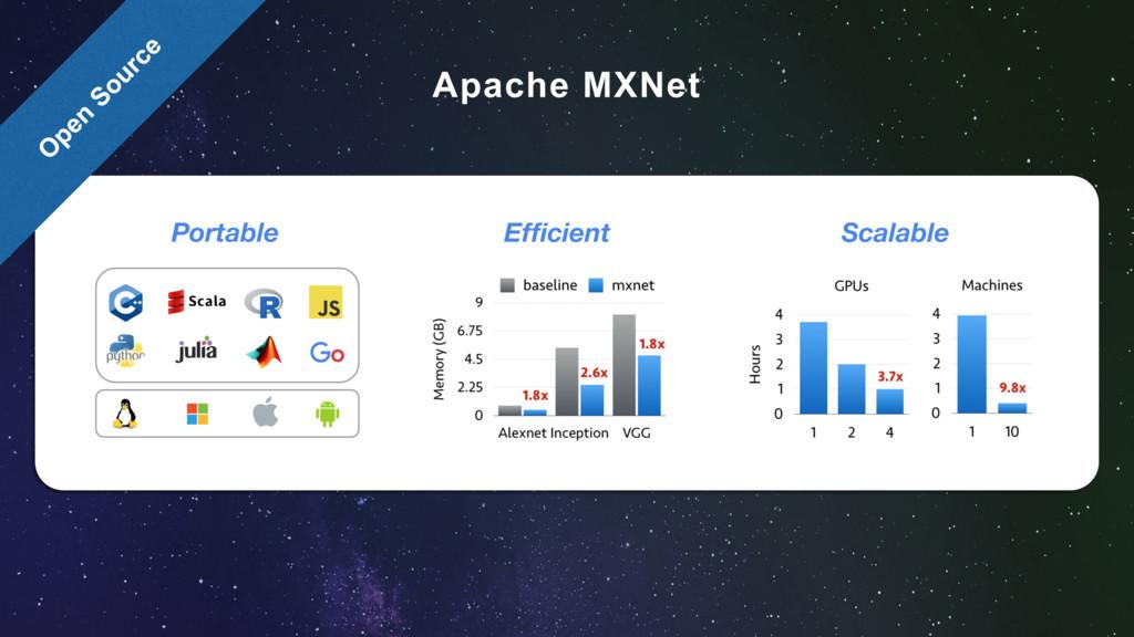 Apache MXNet