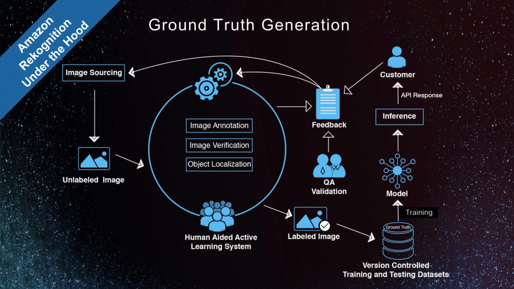 Ground Truth Generation Training