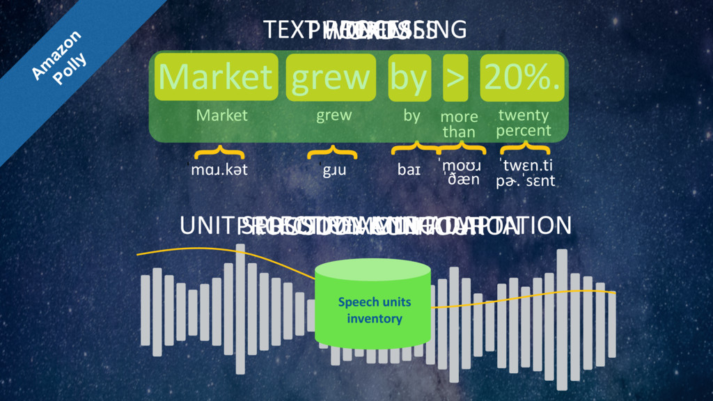 TEXT Market grew by > 20%. WORDS PHONEMES { { {...