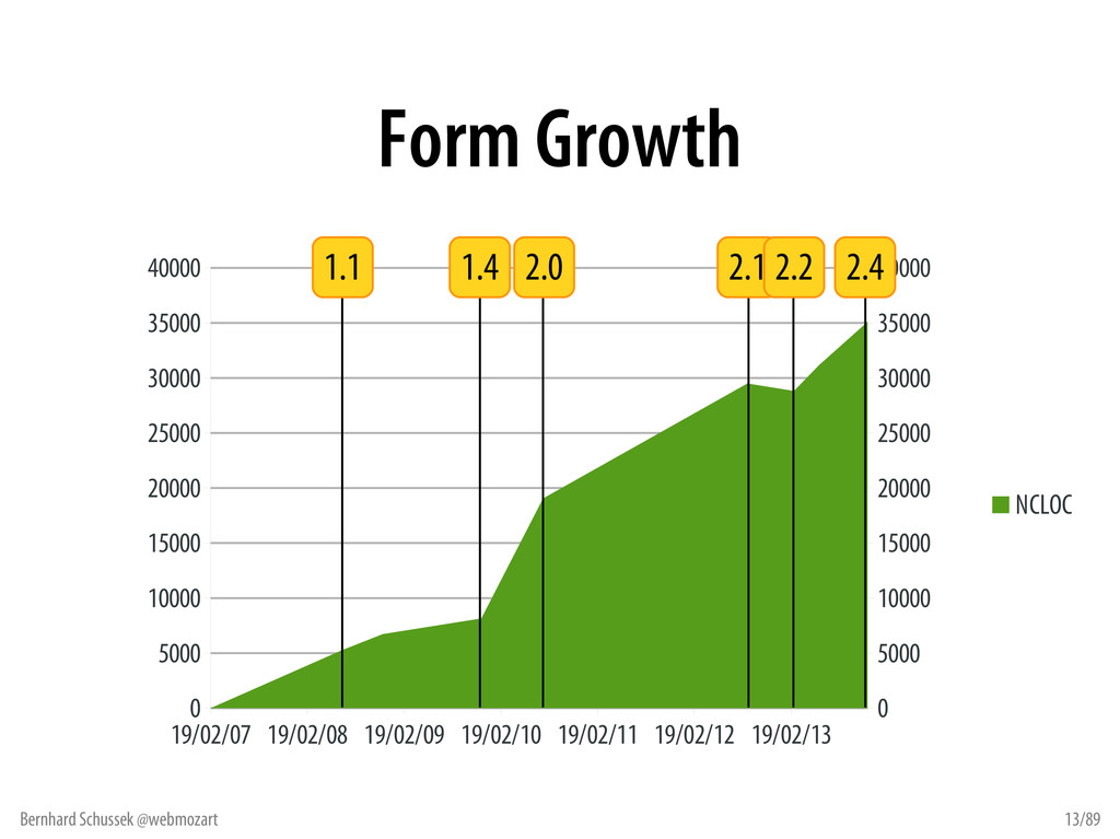 Bernhard Schussek @webmozart 13/89 Form Growth ...