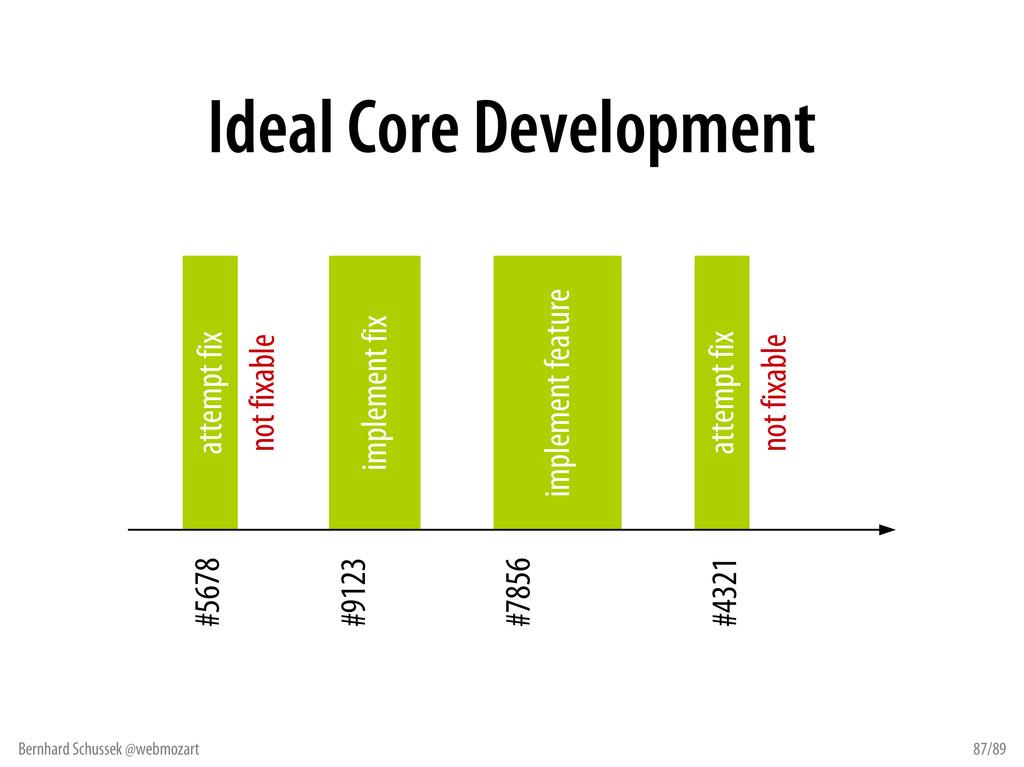 Bernhard Schussek @webmozart 87/89 Ideal Core D...