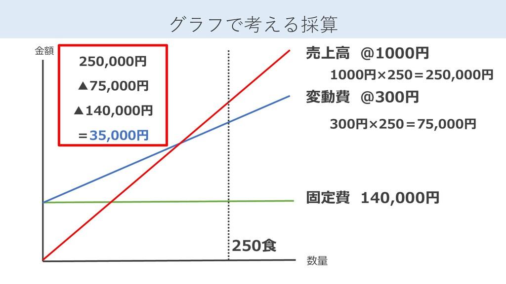 売上高 @1000円 固定費 140,000円 変動費 @300円 グラフで考える採算 数量 ...