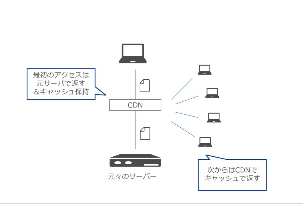 CDN 元々のサーバー 最初のアクセスは 元サーバで返す &キャッシュ保持 次からはCDNで ...