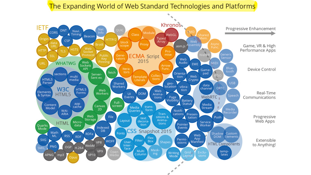 The Expanding World of Web Standard Technologie...