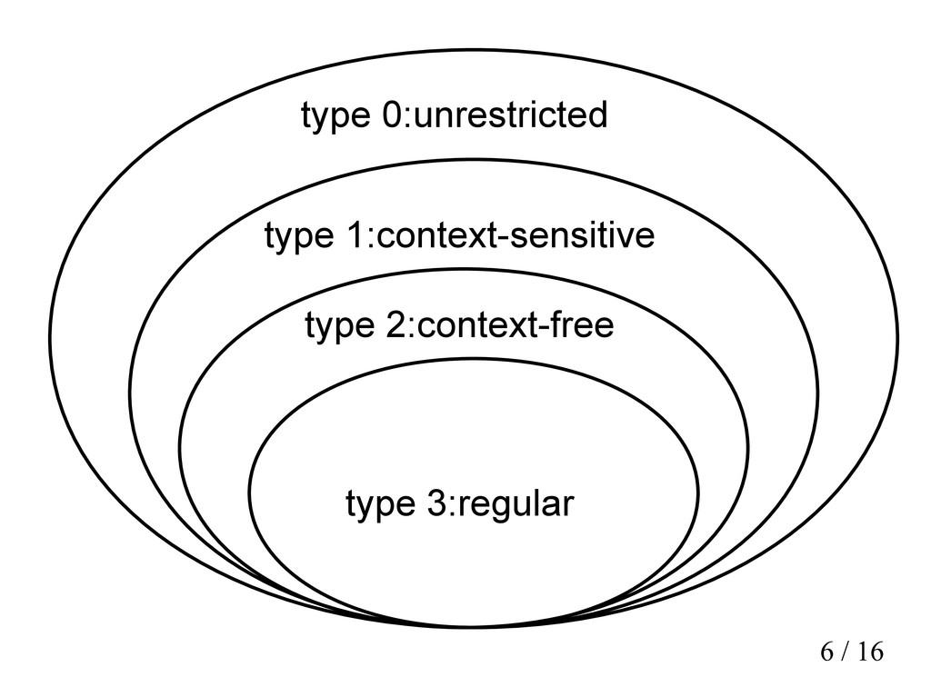 6 / 16 type 0:unrestricted type 1:context-sensi...