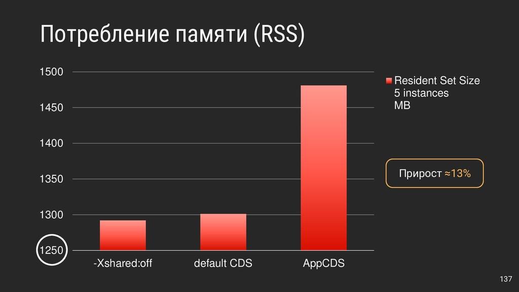 Потребление памяти (RSS) 137 1250 1300 1350 140...