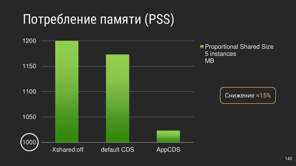Потребление памяти (PSS) 140 1000 1050 1100 115...