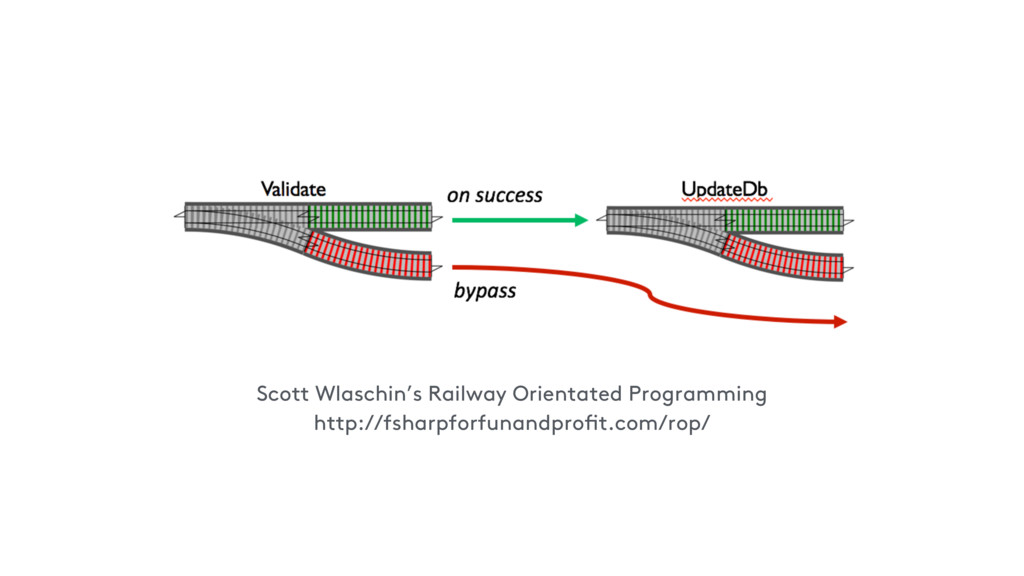 Scott Wlaschin's Railway Orientated Programming...