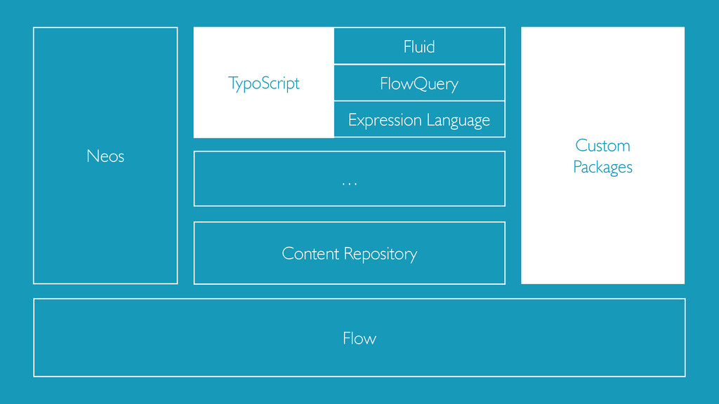 Content Repository TypoScript Expression Langua...