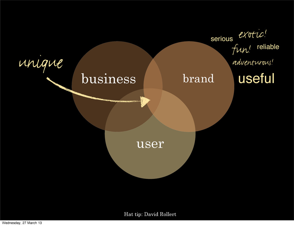 user brand business unique Hat tip: David Rolle...