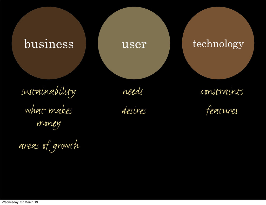 user technology business what makes money areas...