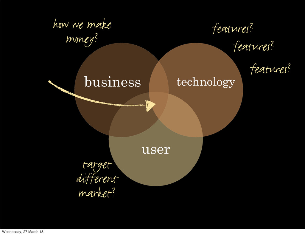user technology business features? features? fe...