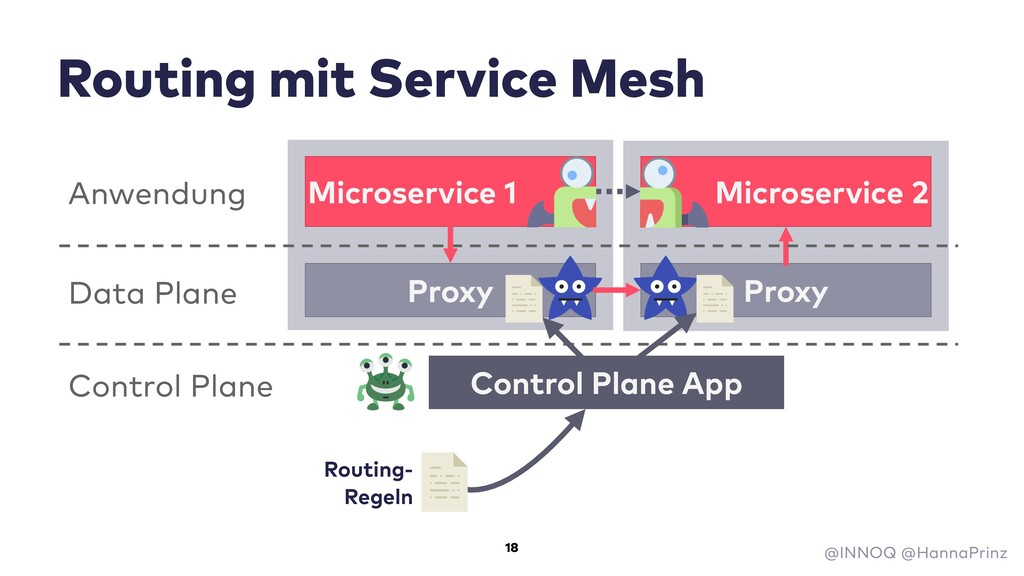 Routing mit Service Mesh Microservice 1 Microse...