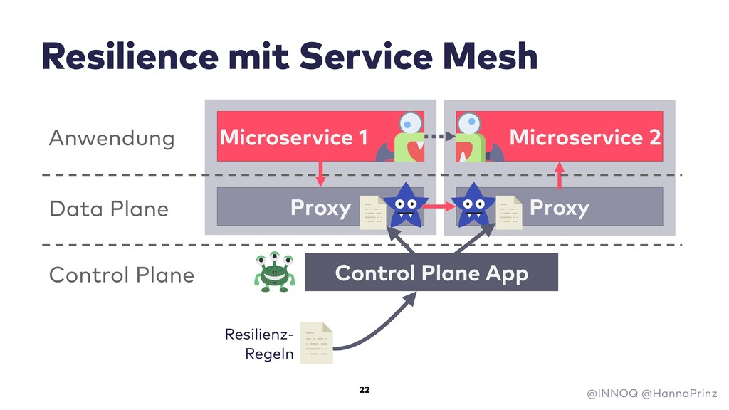 Resilience mit Service Mesh Microservice 1 Micr...