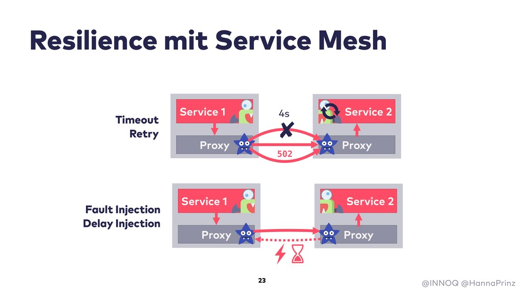 Resilience mit Service Mesh Fault Injection Del...