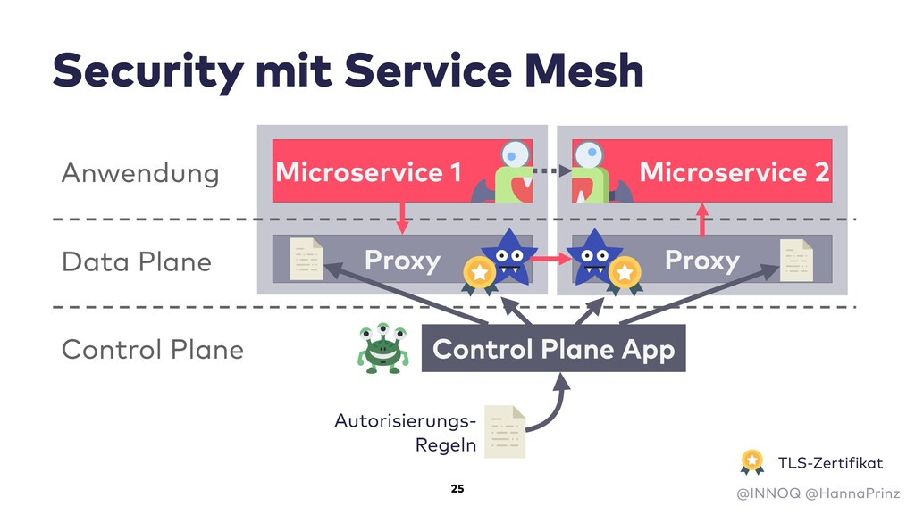 Security mit Service Mesh Microservice 1 Micros...