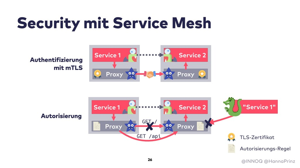 Security mit Service Mesh Service 1 Service 2 P...