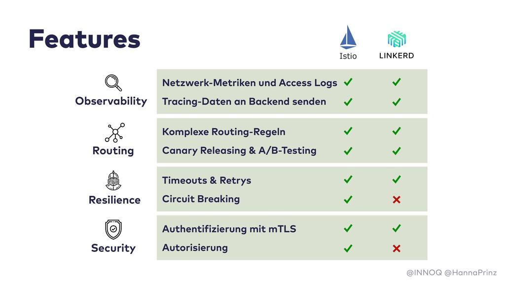 Features @INNOQ @HannaPrinz Netzwerk-Metriken u...