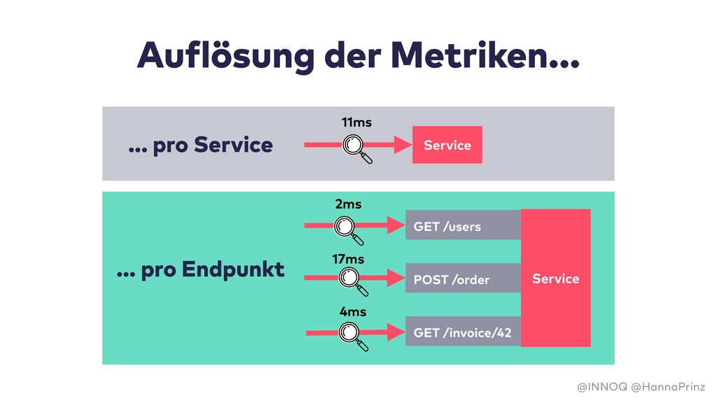 Service 11ms GET /users POST /order GET /invoic...