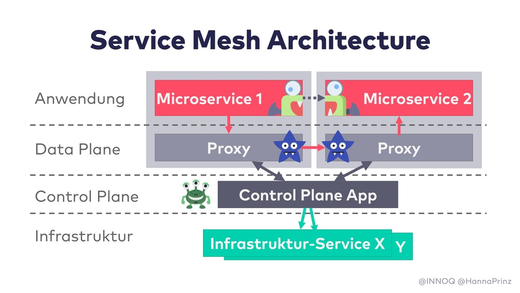Infrastruktur-Service Y Service Mesh Architectu...